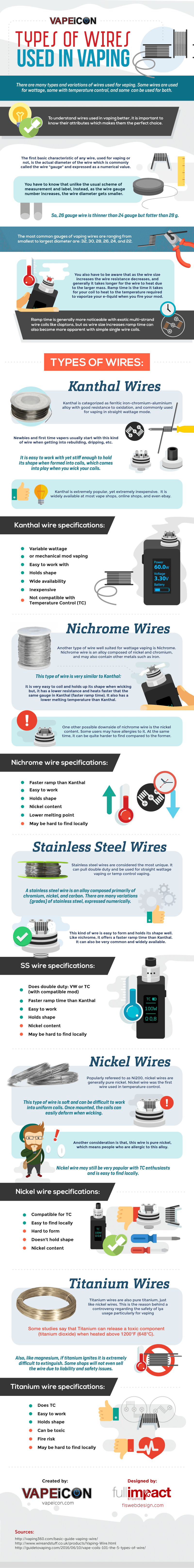 Types of wires used in Vaping - Infographic